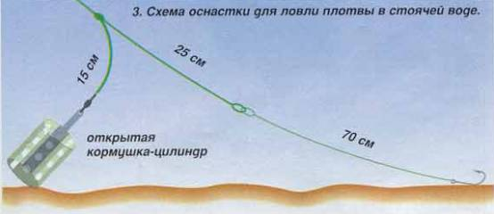 ловля леща диаметр поводка